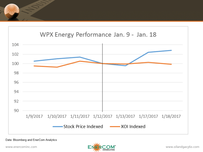 WPX Energy stock performance before and after its Panther acquisition