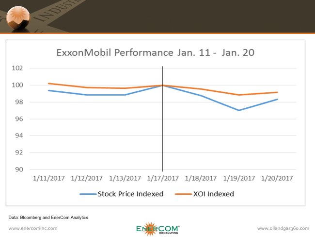 ExxonMobil stock performance before and after the acquisition of the Bass family companies