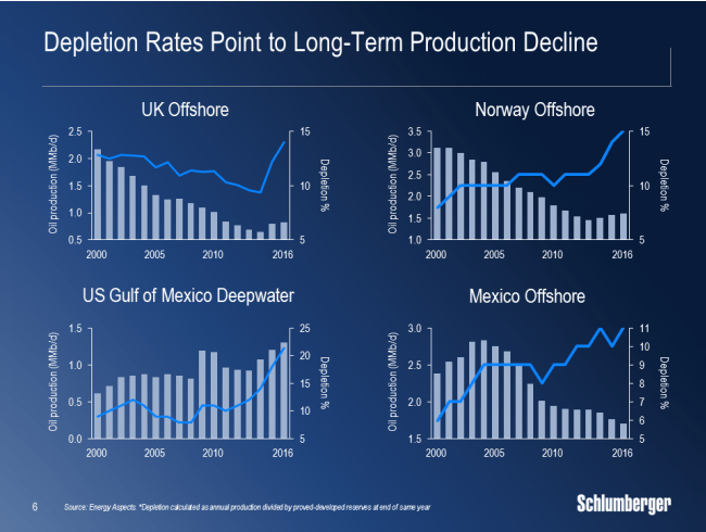 Schlumberger depletion rates for offshore projects