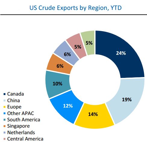 RBC Sees 3 Paths to Oil Rebalance: Refineries, Imports and Exports