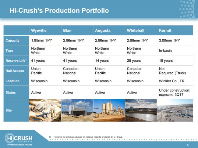 Hi-Crush portfolio