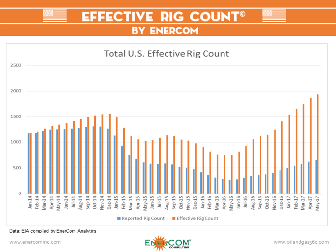 Nationwide Effective Rig Count Approaches 2,000