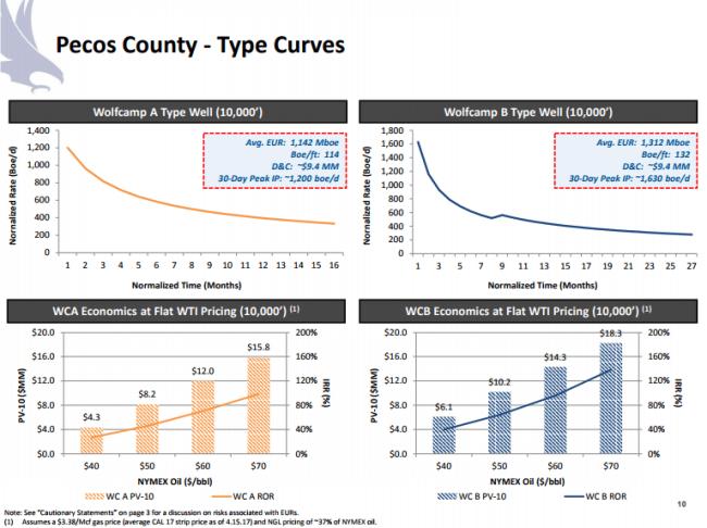 Halcon Resources Pecos County Type Curves