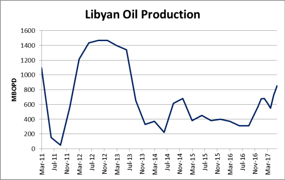 OPEC Production Up on Libya, Nigeria Growth