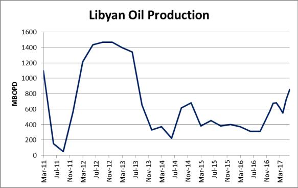 OPEC Production Up on Libya, Nigeria Growth