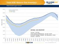 Weekly Gas Storage: Up Slightly