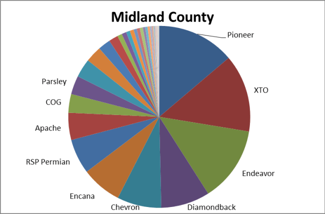Midland County permitting September 2017