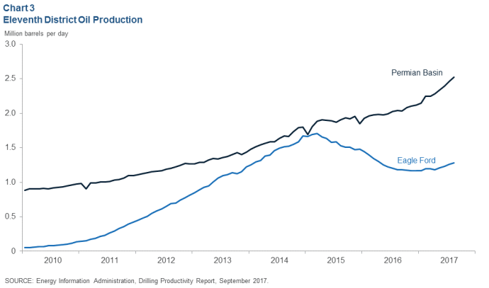 Dallas Fed Reports Oil and Gas Employment Up