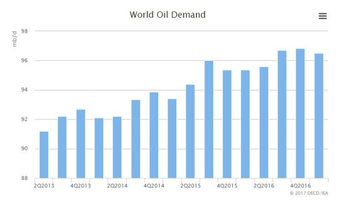 IEA Revises Up Forecasts of Global Oil Demand Growth