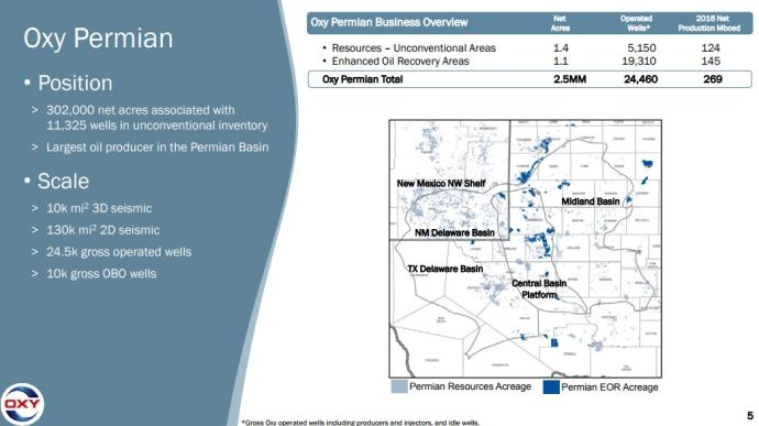 Top Five Permian Companies Hold ~9.4 Million Acres in the Basin