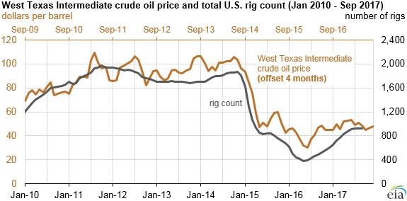 U.S. Oil Will Smash Records in 2018: EIA