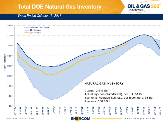 Natural gas storage for the week ended October 13, 2017