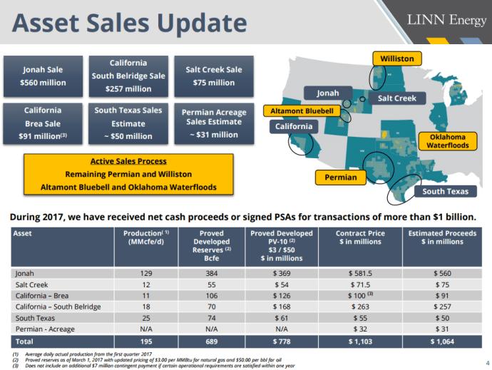 LINN Energy Sells Bakken Properties