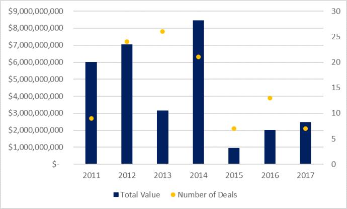 Bakken Deal Flow is Alive: $2.5 Billion in A&D in 2017