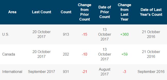 Baker Hughes Rig Count for the week ended October 20, 2017