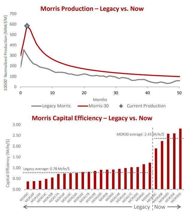 Legacy Morris comprised of 21 wells TIL March 2012-June 2013; Morris 30 comprised of 5 wells TIL mid-2017.