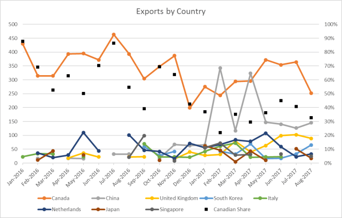 U.S. Oil Exports Setting New Records