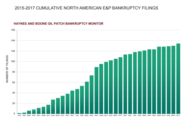 E&P Bankruptcies Slow, Service Companies Feel the Squeeze