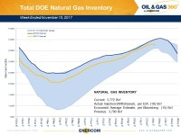 Weekly Gas Storage: Winter Draw Begins