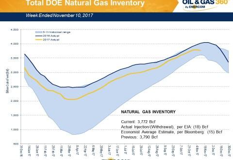Weekly Gas Storage: Winter Draw Begins