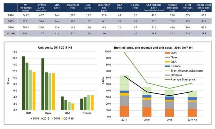 Oil Company Cost-Cutting Comes Harder for Global Mid-Cap E&Ps in 1H 2017: Douglas Westwood