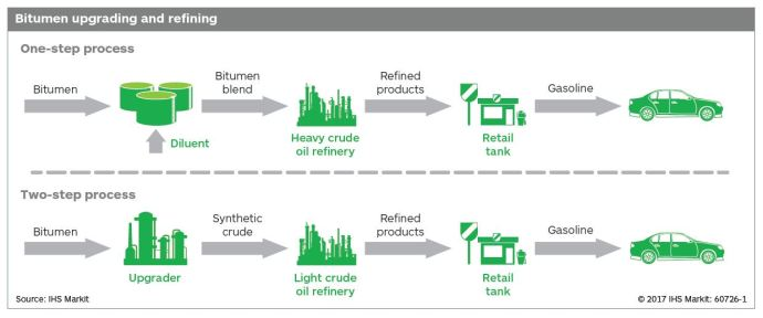 Challenges for Western Canada Heavy Oil Point to Continued Export to U.S. Gulf Coast