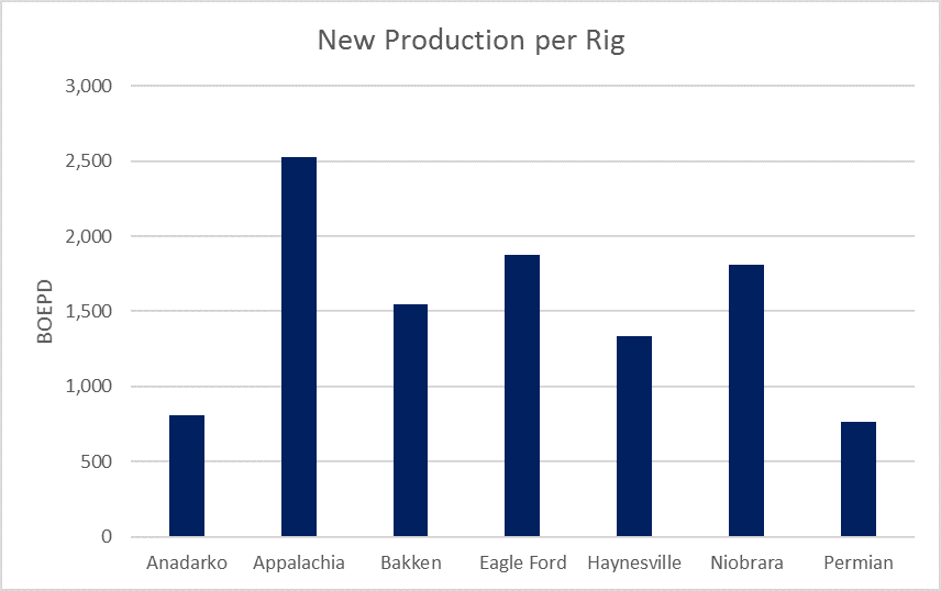 Appalachia is the Largest Shale Basin in the U S : EIA - Oil