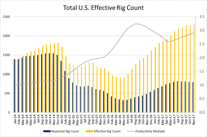 Effective Rig Count Nears 2,300