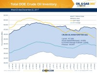 Weekly Oil Storage: Large Draws Continue
