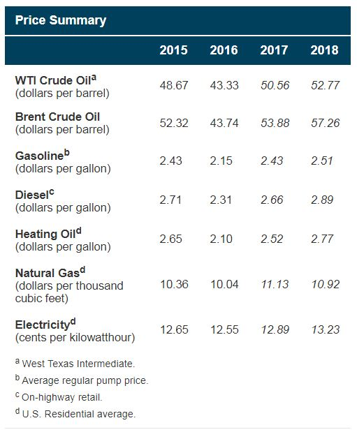 EIA Believes 2018 Will See the Highest U.S. Crude Production Since 1970