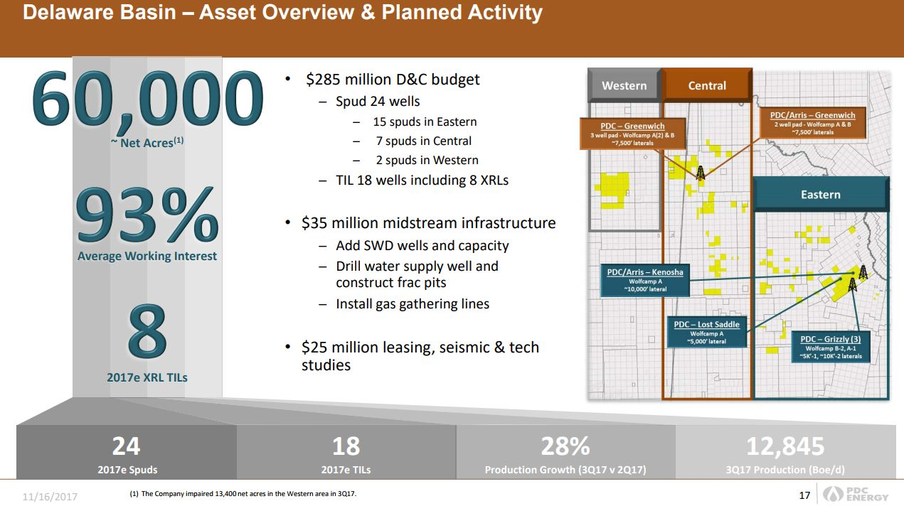 PDC Energy Earmarks $920 Million CapEx Budget for 2018 - Oil & Gas 360