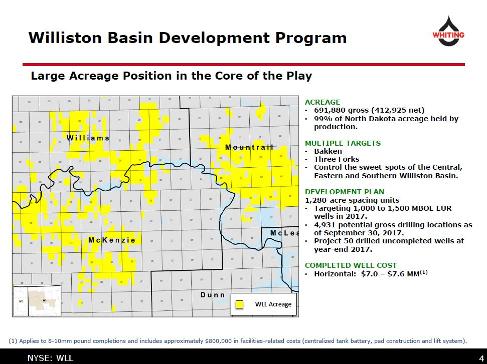 Whiting petroleum s 900 million q4 impairment charge for The williston