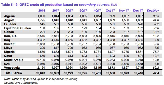 OPEC Cut Compliance Rises to 118% on Venezuelan Production Decline