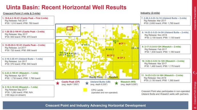 Crescent Point Energy Looks to Exit 2018 with 195,000 BOEPD