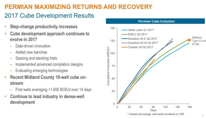 Encana Will Point CapEx toward Permian and Montney in 2018