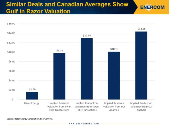 Razor Energy valuation gap by deals