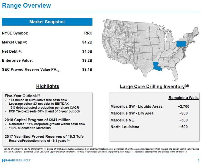 Range Resources Releases 2018 CapEx, Proved Reserves Update