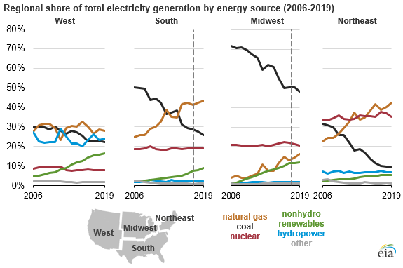 NatGas Will Provide Bulk of U.S. Electricity for at Least Two More Years