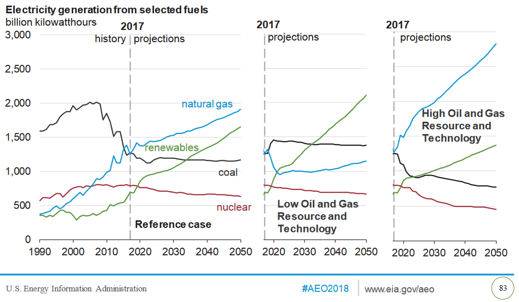 U S  Shale Is Here To Stay: EIA's Annual Energy Outlook