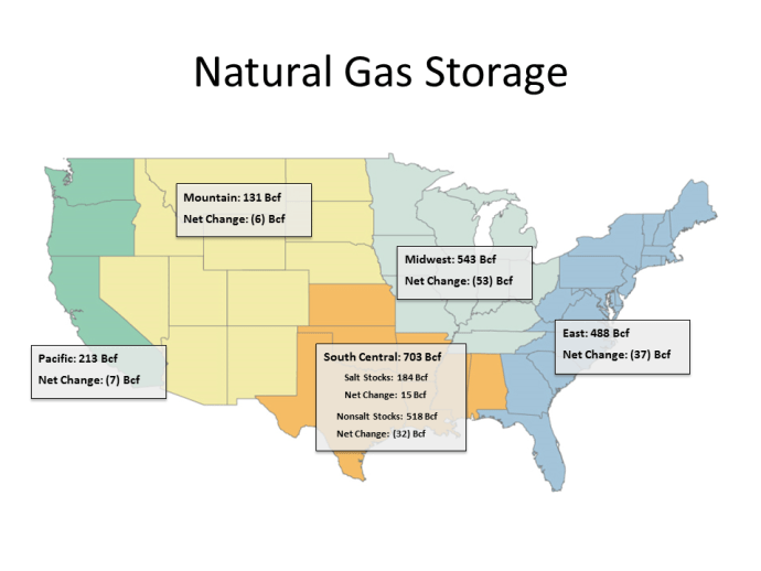 Weekly Gas Storage: Draws as Expected