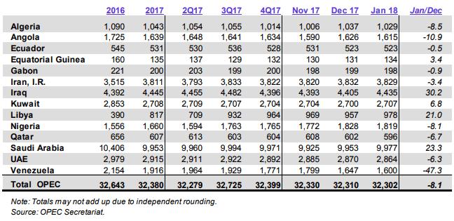 Venezuelan Oil Production Continues Steep Slide: OPEC