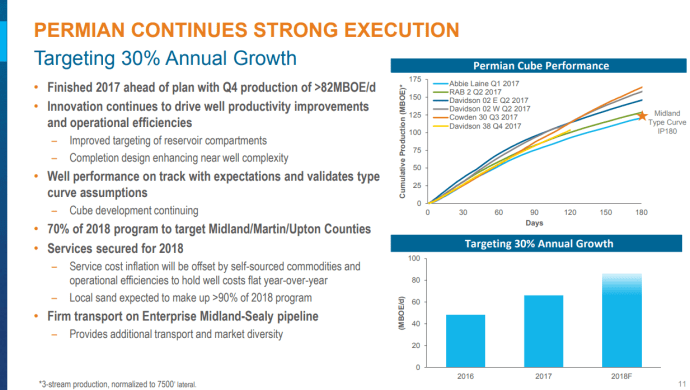 Encana Montney Liquids Production to Double in 2018, Permian up 30%