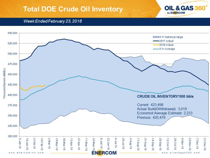 Weekly Oil Storage: Spring Build Resumes