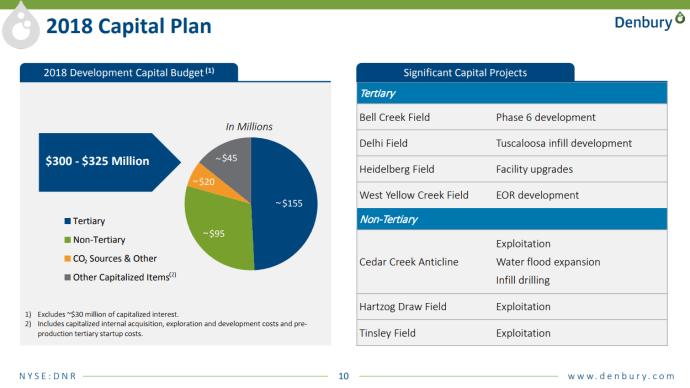 Denbury Resources Plans $300 Million 2018 CapEx