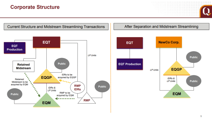 EQT Splits Upstream and Midstream Businesses
