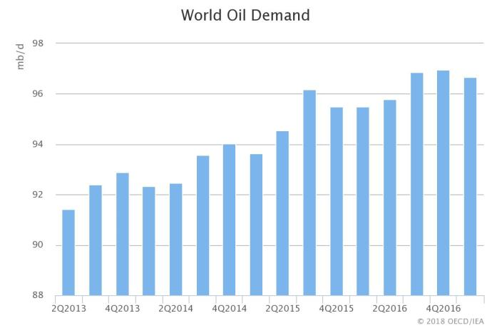 World Hungers for Oil: IEA