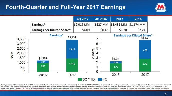 Marathon Petroleum Earns $3.43 Billion in 2017, $5.5 Billion MPLX Offering