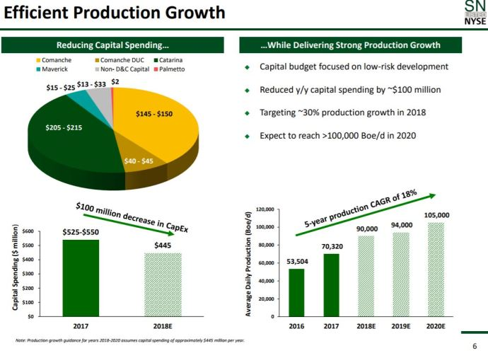 Sanchez Energy Grows Proved Reserves by 88%, Sets Production Record