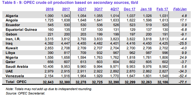 Downward Spiral of Venezuelan Production Helps Keep OPEC Production in Compliance