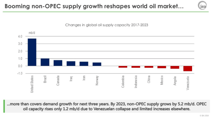 United States Alone Will Supply 80% of World's Oil Demand